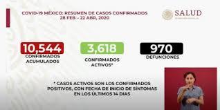 En México rebasa los 10 mil casos de COVID 19 y suman 907 defunciones