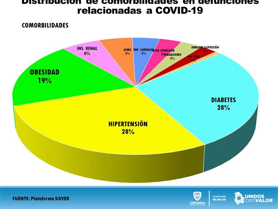 Aumenta a 521 casos confirmados por COVID-19 y 92 decesos en el estado