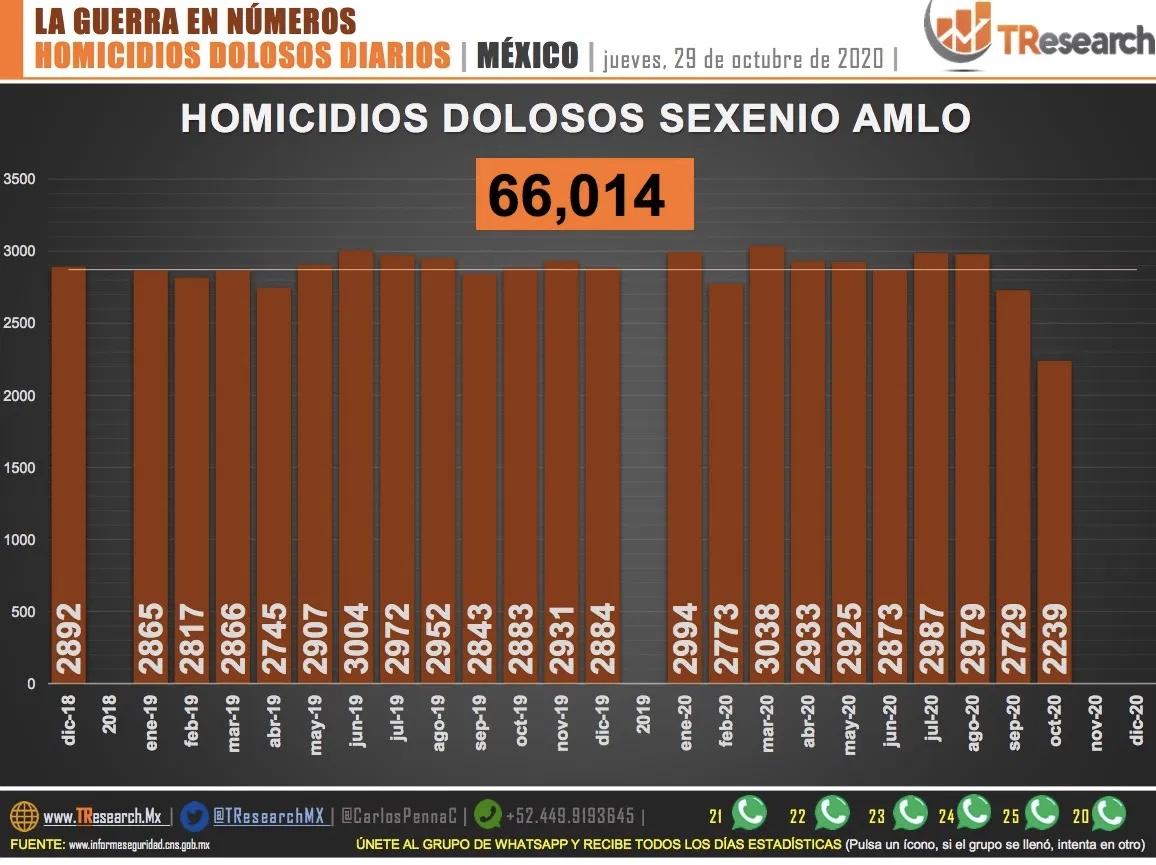 Suman 66 mil 14 homicidios dolosos en lo que va del sexenio de AMLO